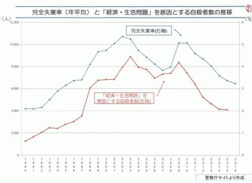 失業率自殺者数グラフ.jpg