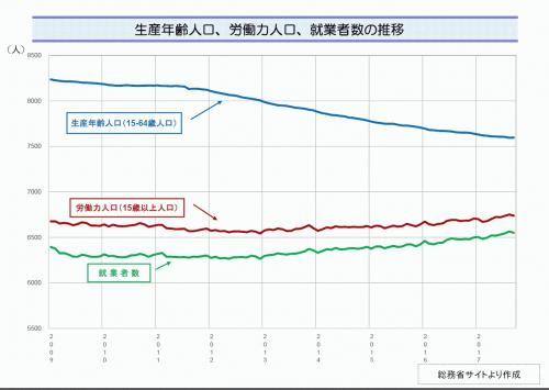 生産年齢人口等の推移.jpg