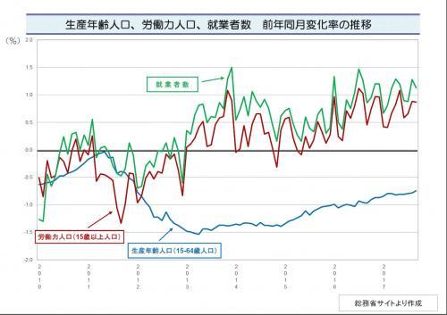生産年齢人口等変化率の推移.jpg