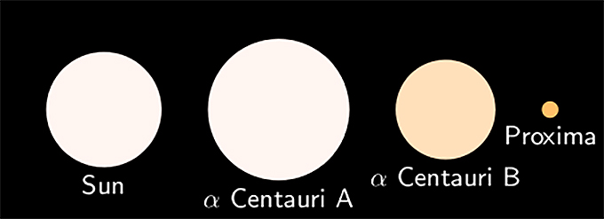 ケンタウルス座 アルファ星 α星