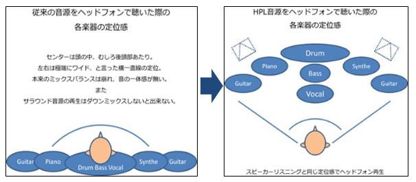 HPL-1