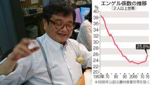 日本国民のエンゲル係数が上昇中!?【垣花正あなたとハッピー!】